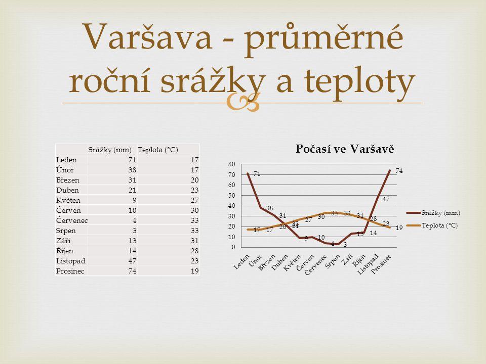 Varšava - průměrné roční srážky a teploty