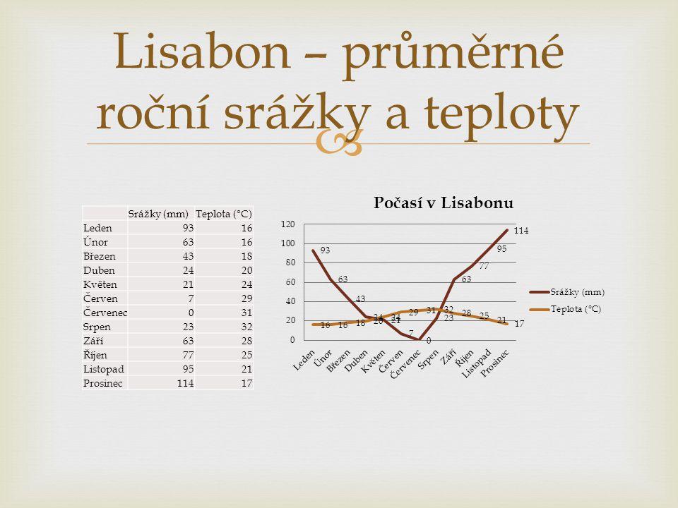 Lisabon – průměrné roční srážky a teploty