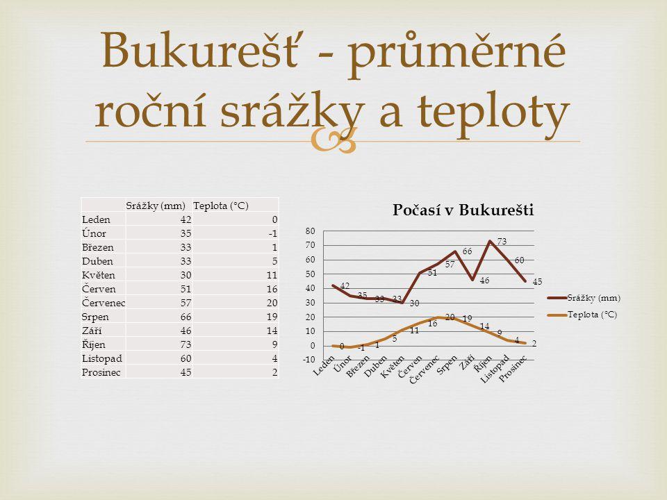 Bukurešť - průměrné roční srážky a teploty