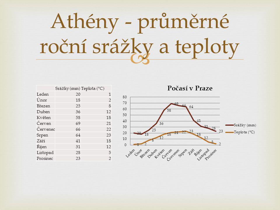 Athény - průměrné roční srážky a teploty
