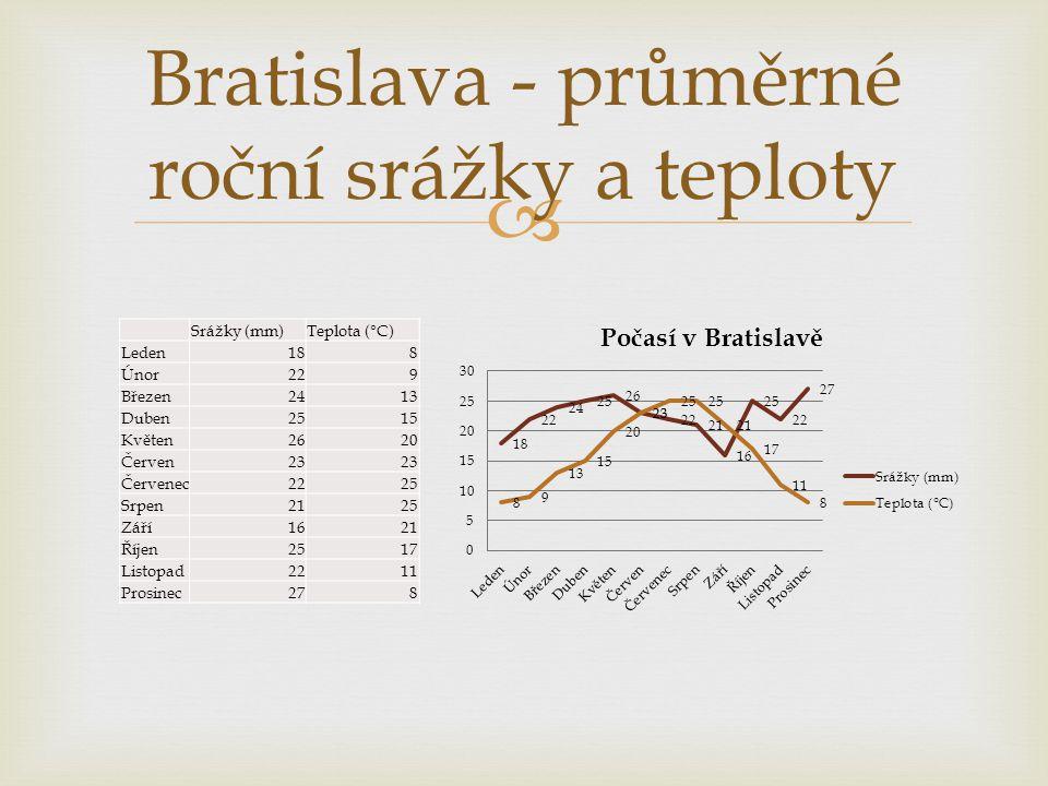 Bratislava - průměrné roční srážky a teploty