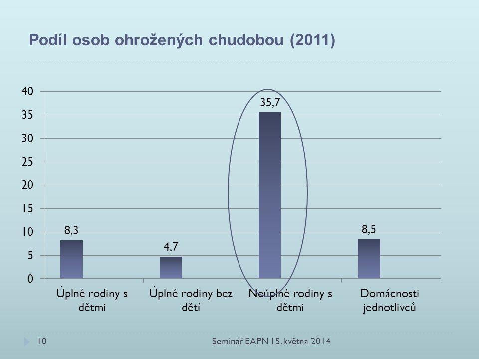 Podíl osob ohrožených chudobou (2011)