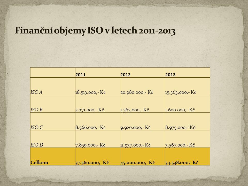 Finanční objemy ISO v letech 2011-2013