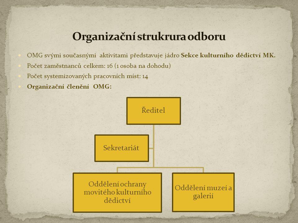 Organizační strukrura odboru