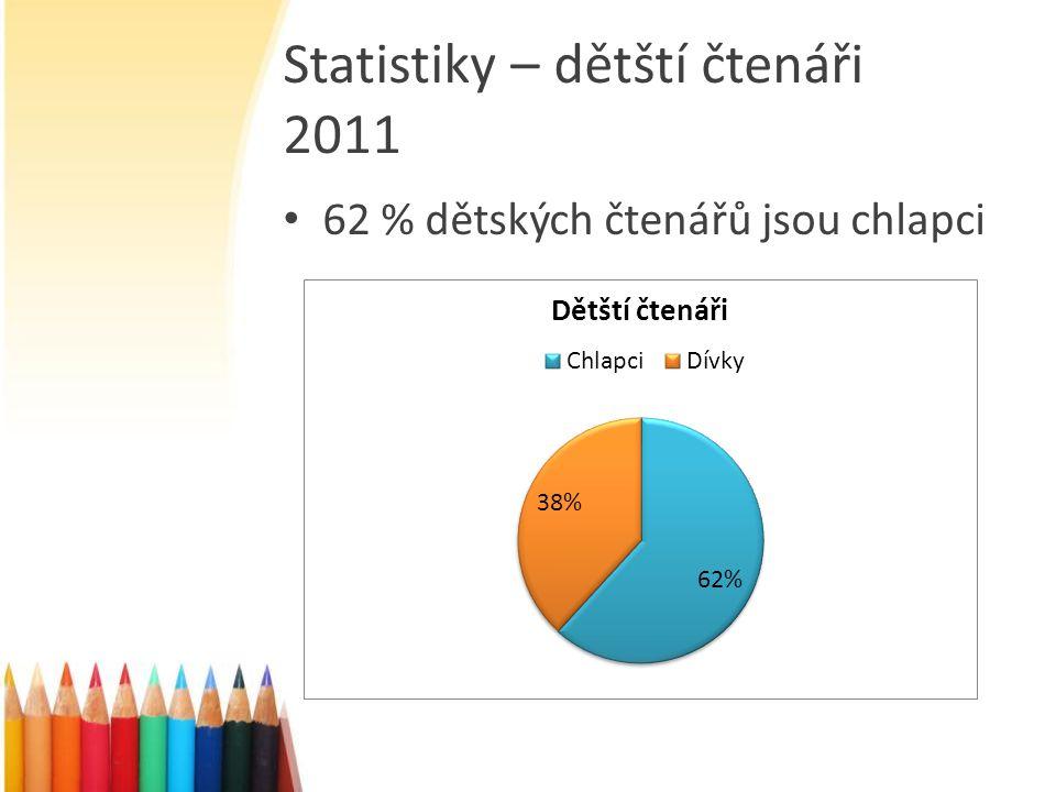 Statistiky – dětští čtenáři 2011