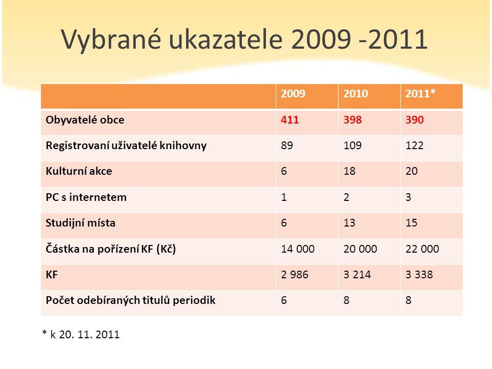 Vybrané ukazatele 2009 -2011 2009 2010 2011* Obyvatelé obce 411 398