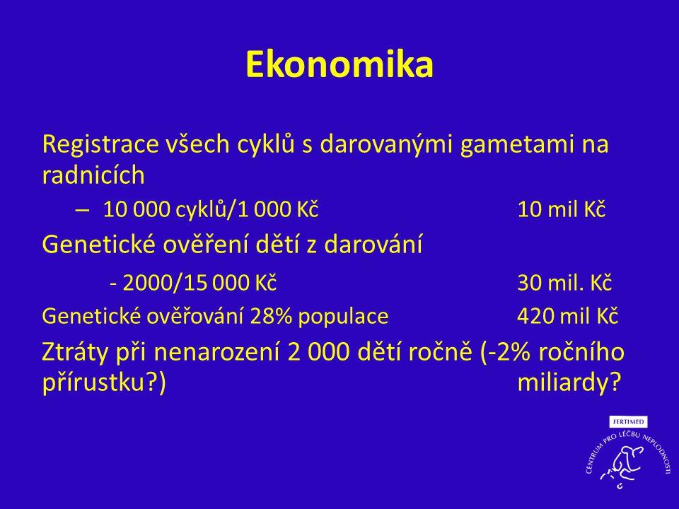 Ekonomika Registrace všech cyklů s darovanými gametami na radnicích