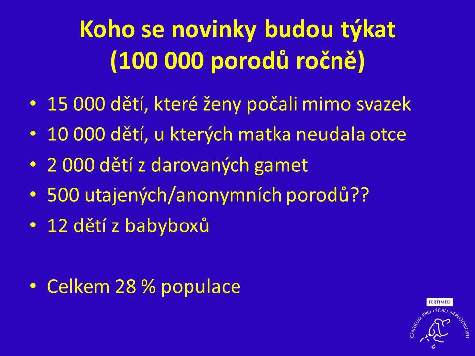 Koho se novinky budou týkat (100 000 porodů ročně)