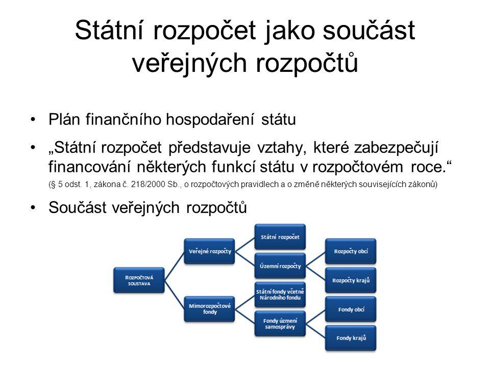 Státní rozpočet jako součást veřejných rozpočtů