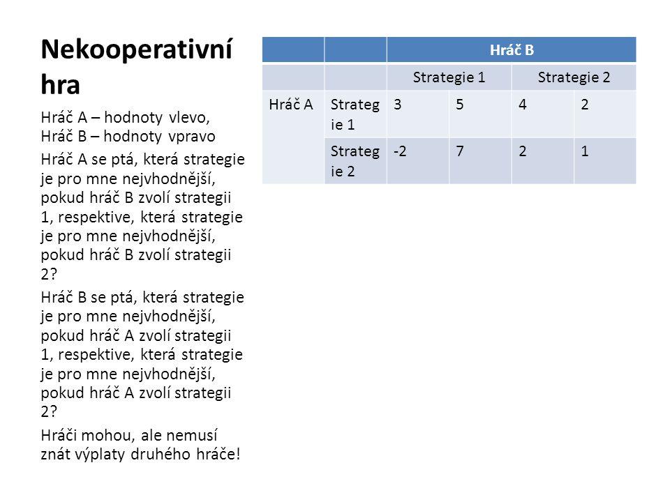 Nekooperativní hra Hráč A – hodnoty vlevo, Hráč B – hodnoty vpravo
