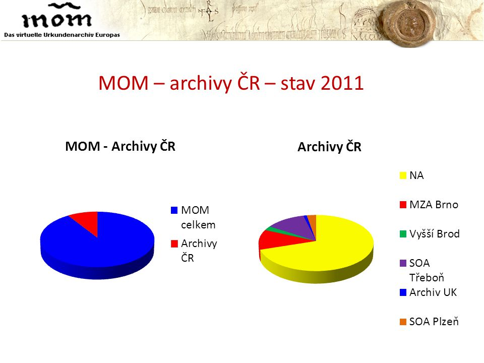 MOM – archivy ČR – stav 2011