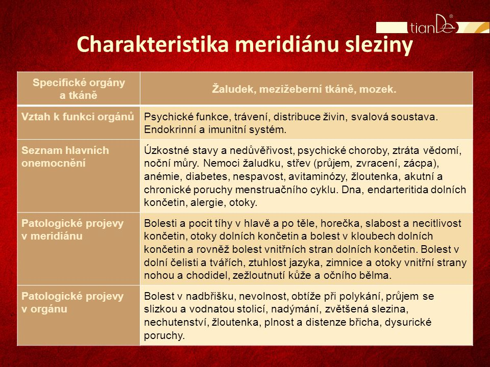 Charakteristika meridiánu sleziny