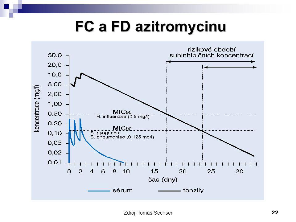 FC a FD azitromycinu Zdroj: Tomáš Sechser