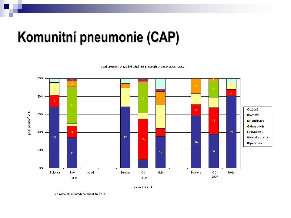 Komunitní pneumonie (CAP)
