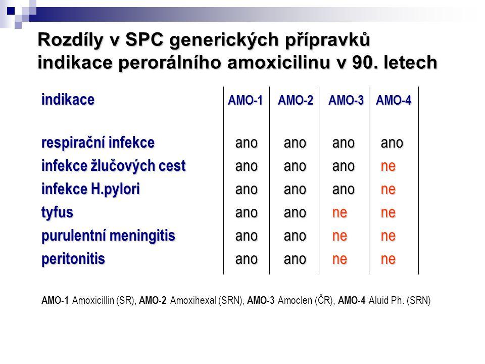 Rozdíly v SPC generických přípravků indikace perorálního amoxicilinu v 90. letech