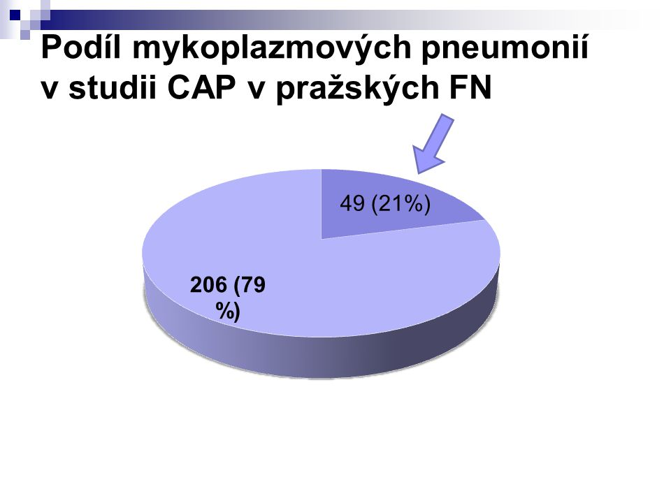 Podíl mykoplazmových pneumonií v studii CAP v pražských FN