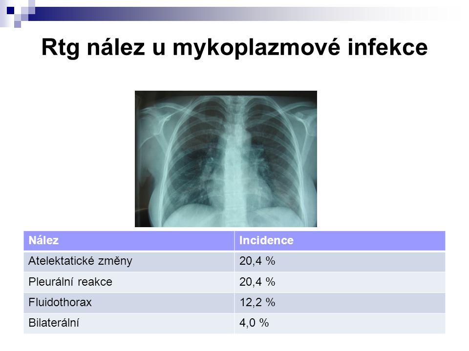 Rtg nález u mykoplazmové infekce