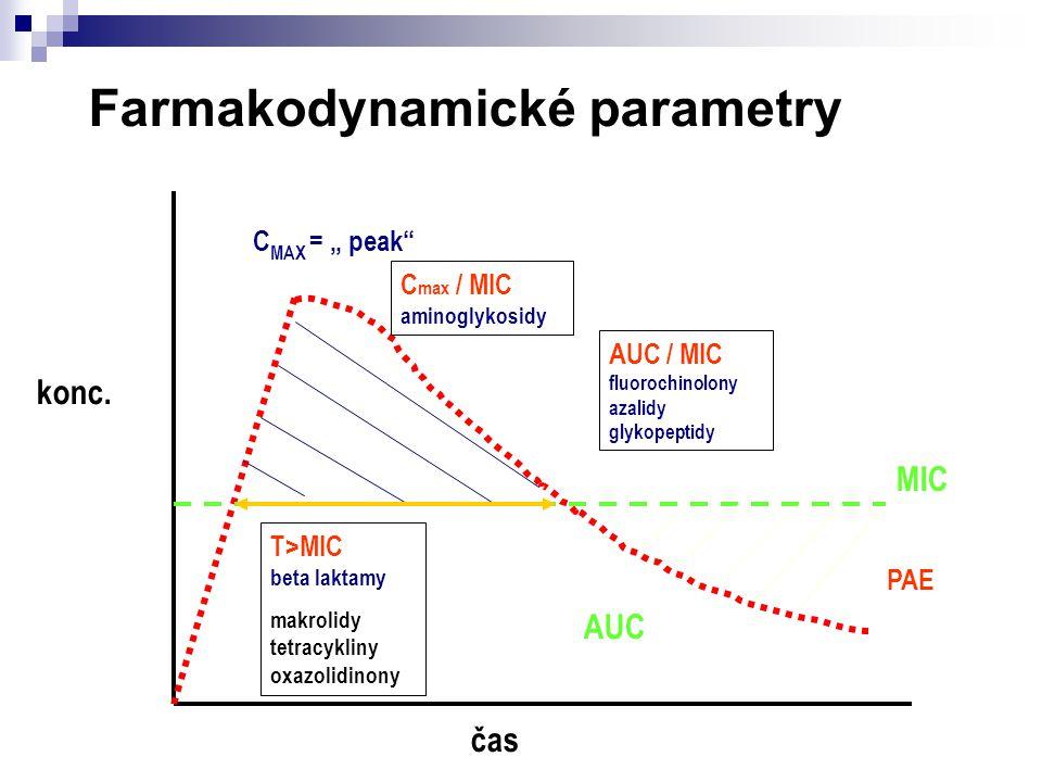 Farmakodynamické parametry