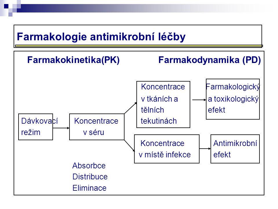 Farmakologie antimikrobní léčby