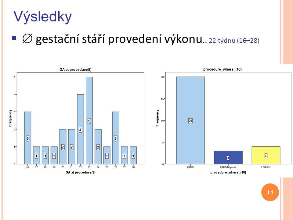 Výsledky  gestační stáří provedení výkonu… 22 týdnů (16–28)