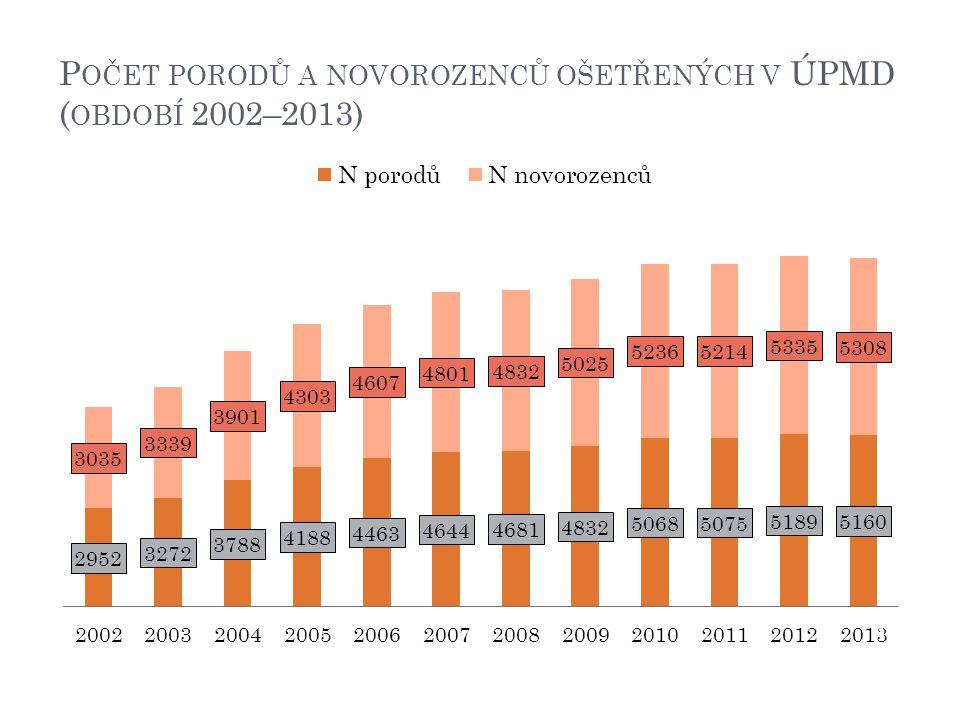 Počet porodů a novorozenců ošetřených v ÚPMD (období 2002–2013)