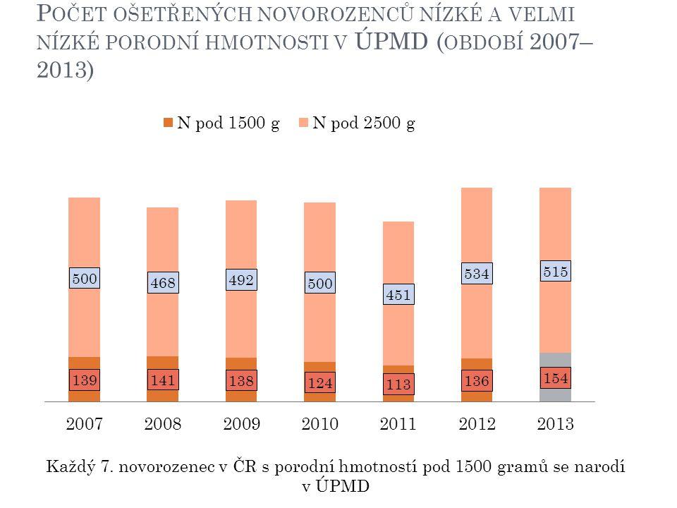 Počet ošetřených novorozenců nízké a velmi nízké porodní hmotnosti v ÚPMD (období 2007–2013)