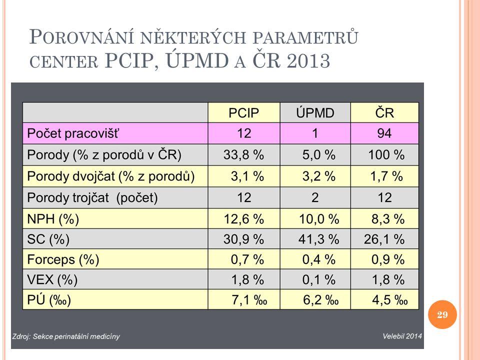 Porovnání některých parametrů center PCIP, ÚPMD a ČR 2013