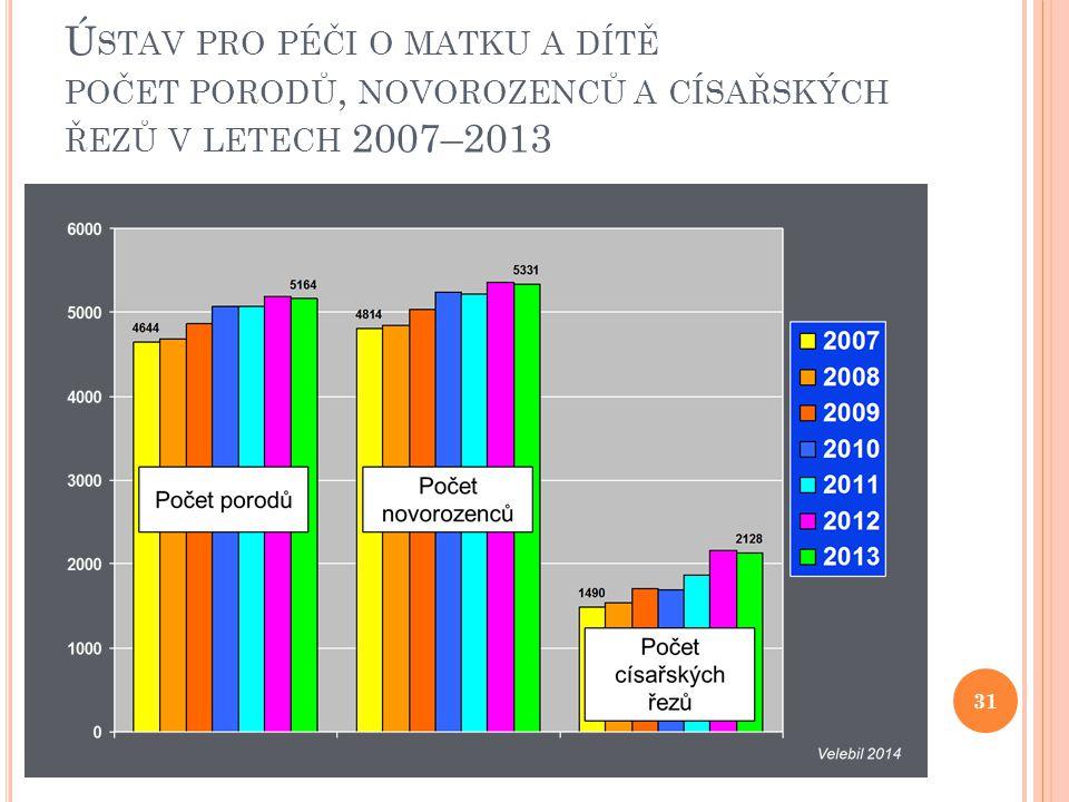 Ústav pro péči o matku a dítě počet porodů, novorozenců a císařských řezů v letech 2007–2013