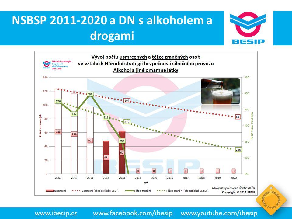 NSBSP 2011-2020 a DN s alkoholem a drogami