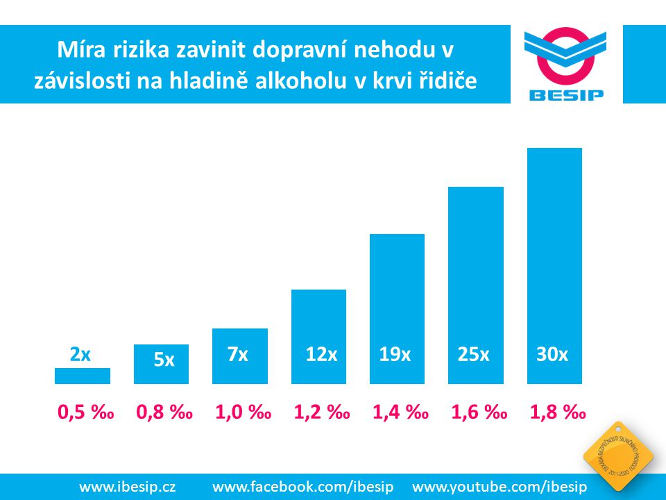 www.ibesip.cz www.facebook.com/ibesip www.youtube.com/ibesip