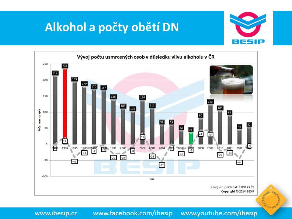 Alkohol a počty obětí DN
