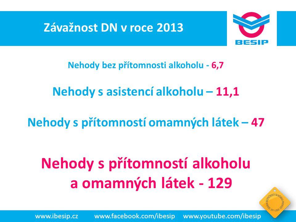 BESIP v ČR - realita Závažnost DN v roce 2013. Nehody bez přítomnosti alkoholu - 6,7. Nehody s asistencí alkoholu – 11,1.