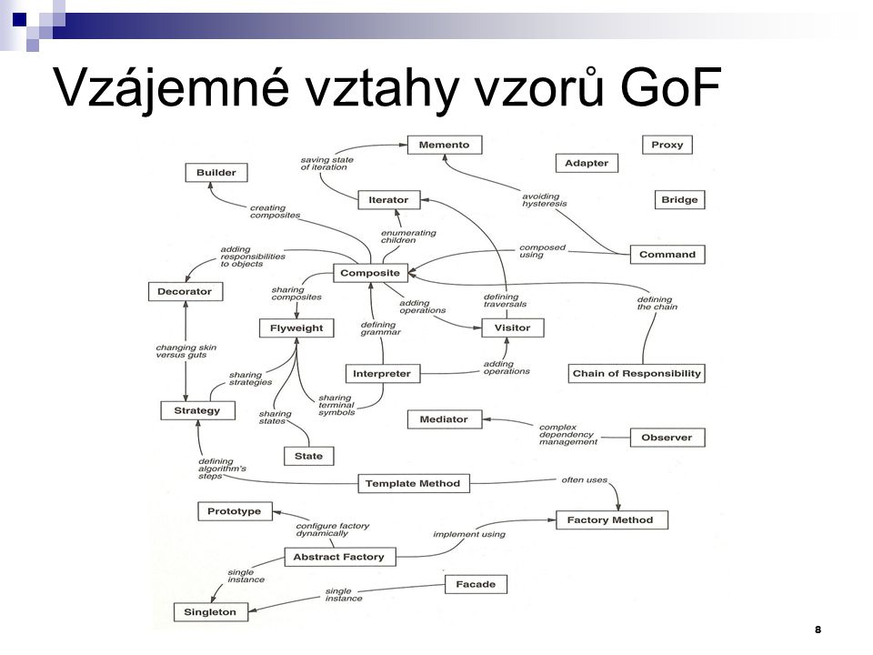 Vzájemné vztahy vzorů GoF