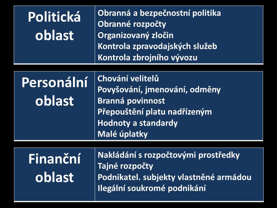 Politická oblast Personální oblast Finanční oblast