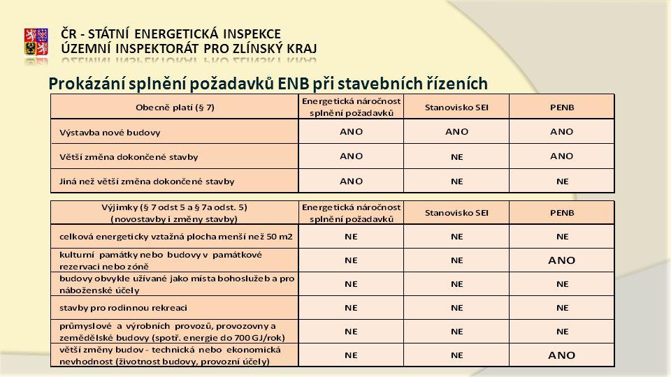Prokázání splnění požadavků ENB při stavebních řízeních