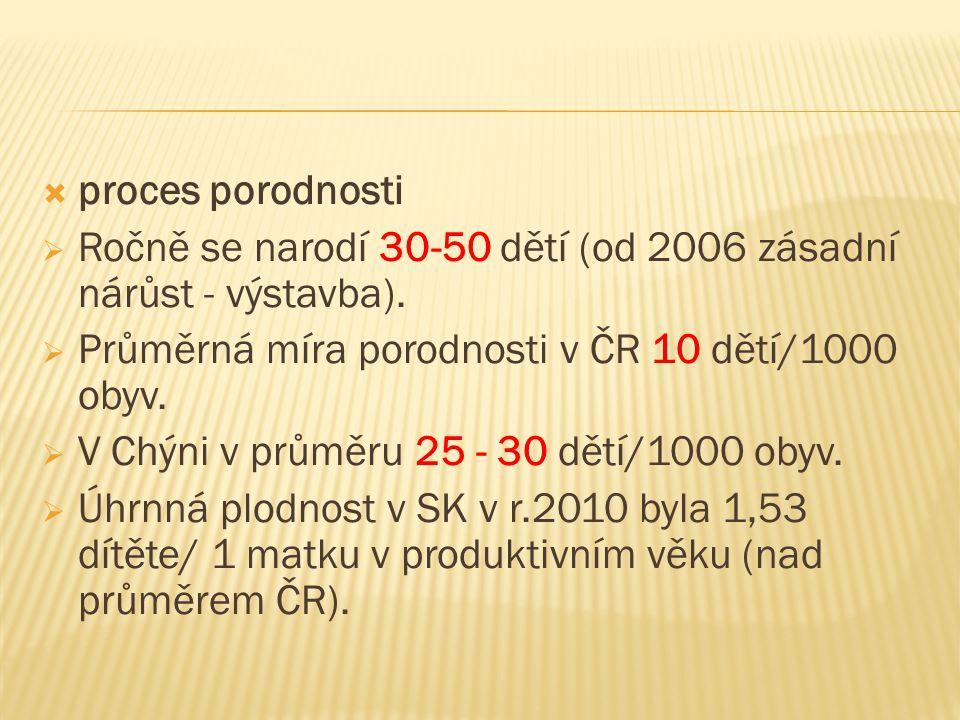 proces porodnosti Ročně se narodí 30-50 dětí (od 2006 zásadní nárůst - výstavba). Průměrná míra porodnosti v ČR 10 dětí/1000 obyv.