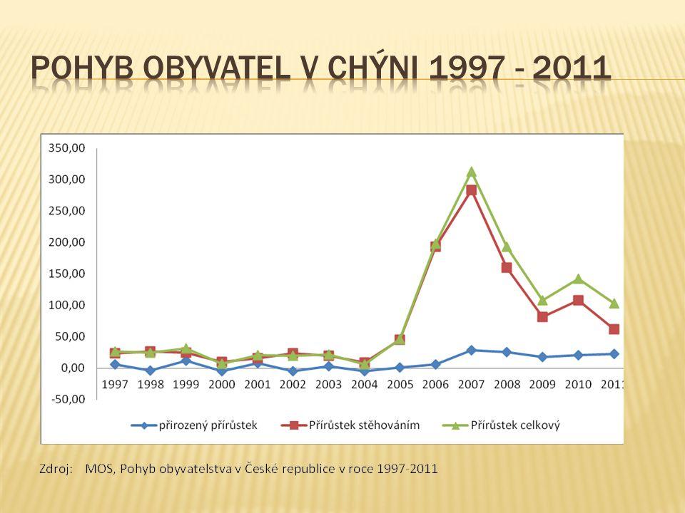 Pohyb obyvatel v Chýni 1997 - 2011