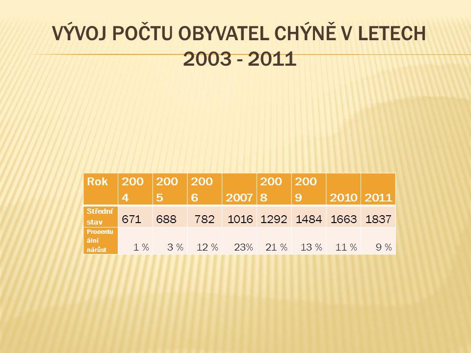Vývoj počtu obyvatel Chýně v letech 2003 - 2011