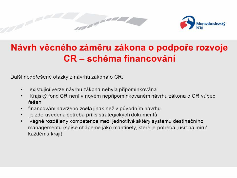 Návrh věcného záměru zákona o podpoře rozvoje CR – schéma financování