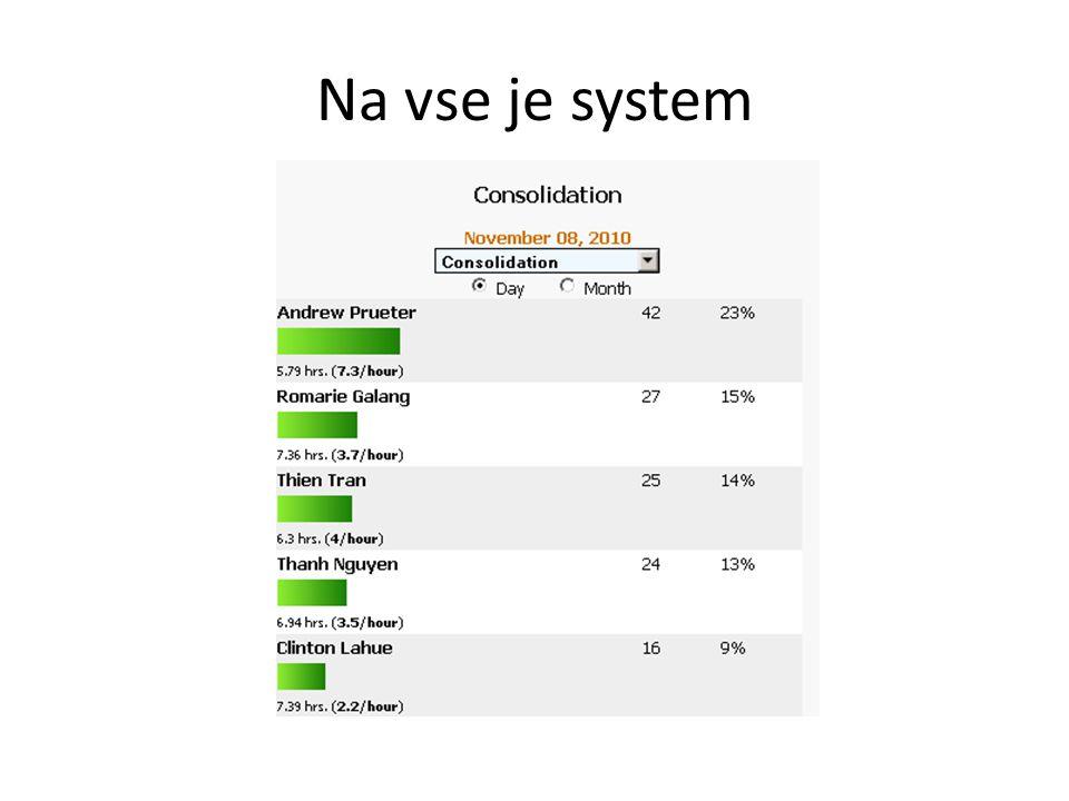 Na vse je system