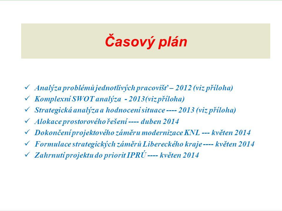 Časový plán Analýza problémů jednotlivých pracovišť – 2012 (viz příloha) Komplexní SWOT analýza - 2013(viz příloha)