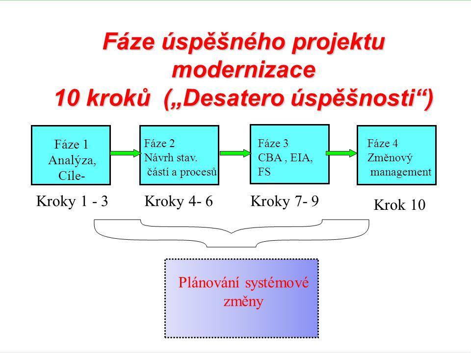 """Fáze úspěšného projektu modernizace 10 kroků (""""Desatero úspěšnosti )"""