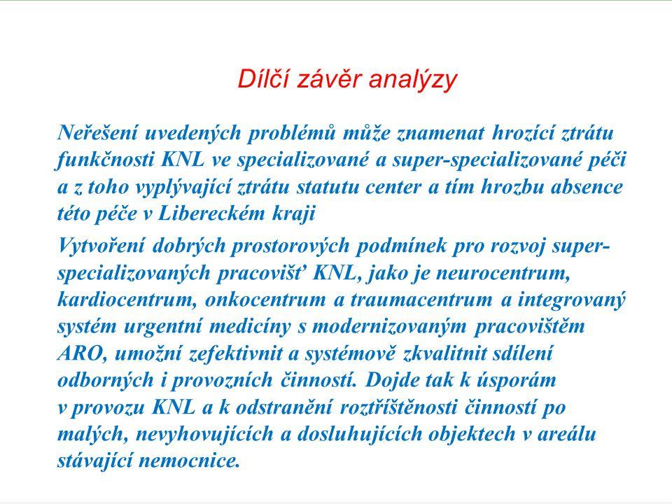 Dílčí závěr analýzy