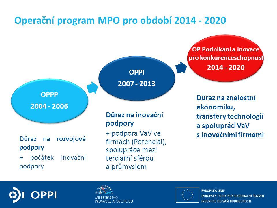 Operační program MPO pro období 2014 - 2020