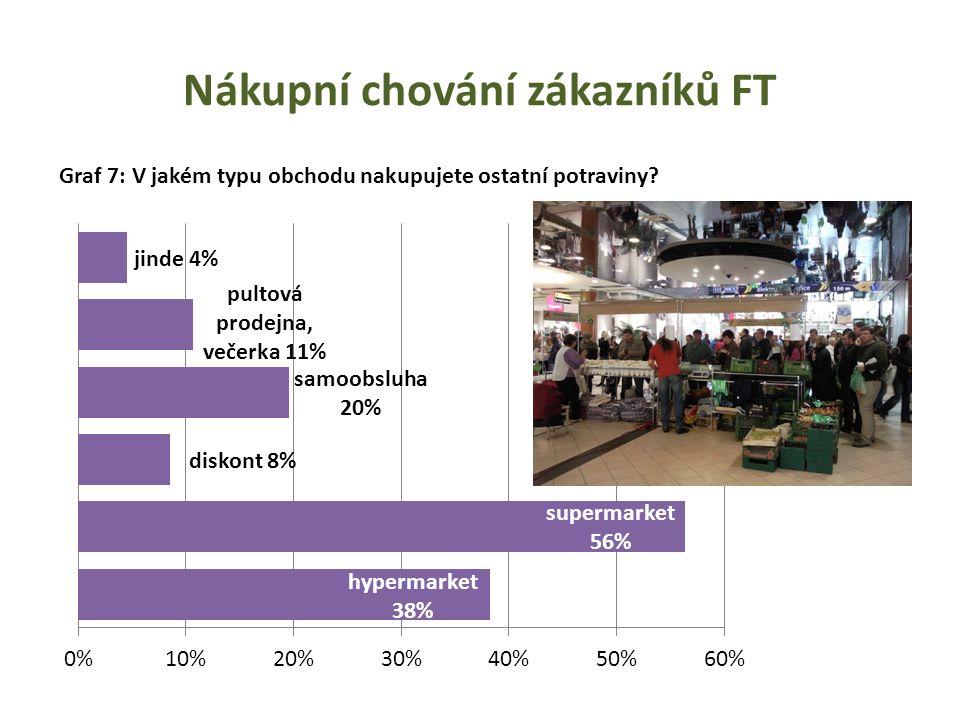 Nákupní chování zákazníků FT