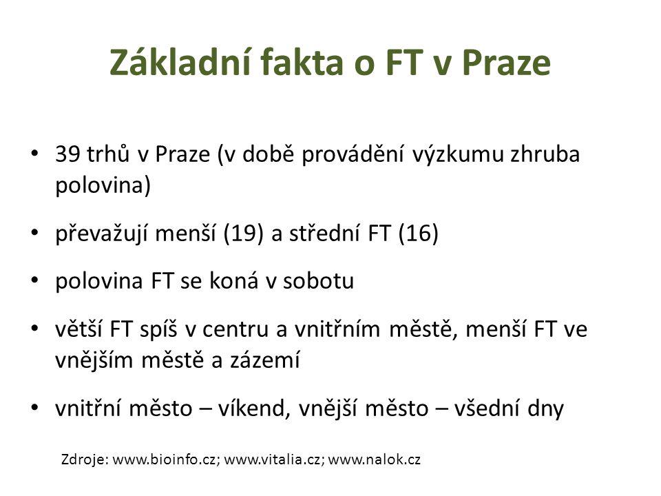 Základní fakta o FT v Praze