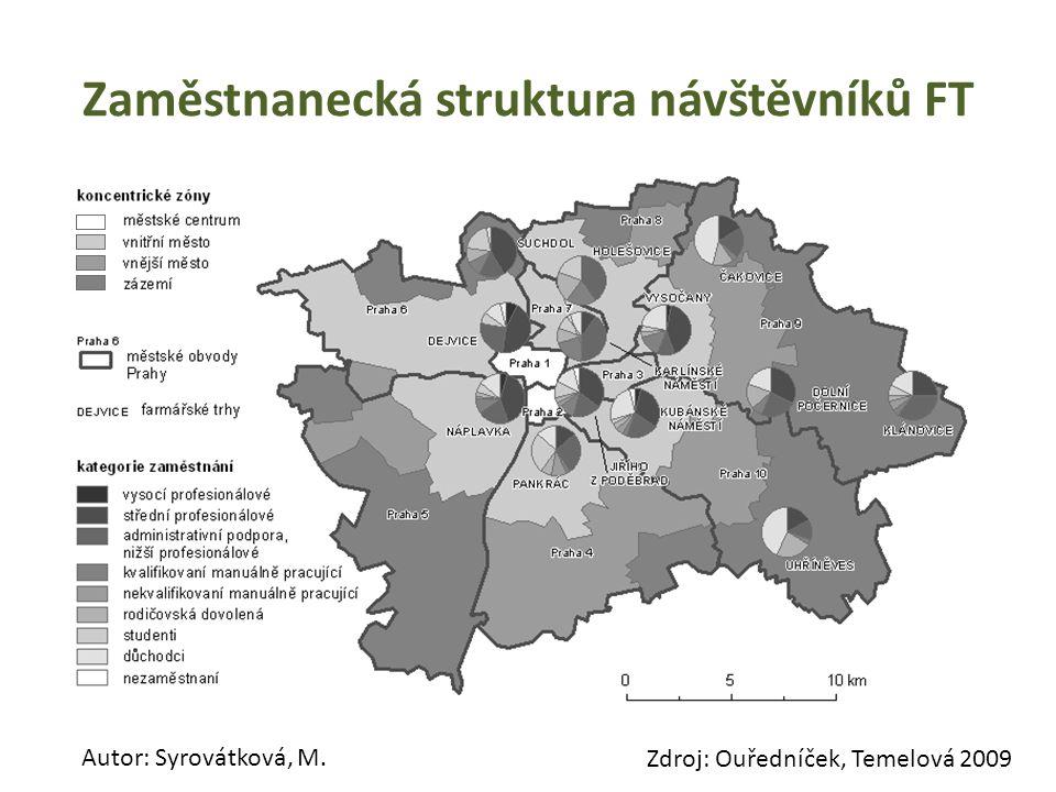 Zaměstnanecká struktura návštěvníků FT