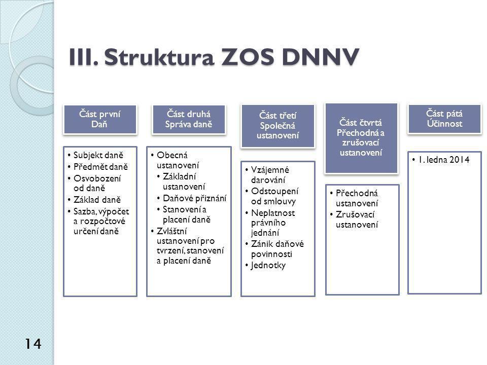 III. Struktura ZOS DNNV 14 Část první Daň Subjekt daně Předmět daně
