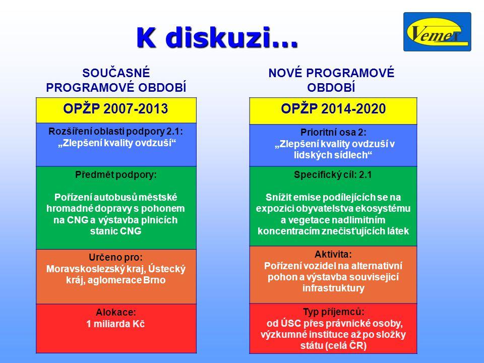 K diskuzi… OPŽP 2007-2013 OPŽP 2014-2020 SOUČASNÉ PROGRAMOVÉ OBDOBÍ