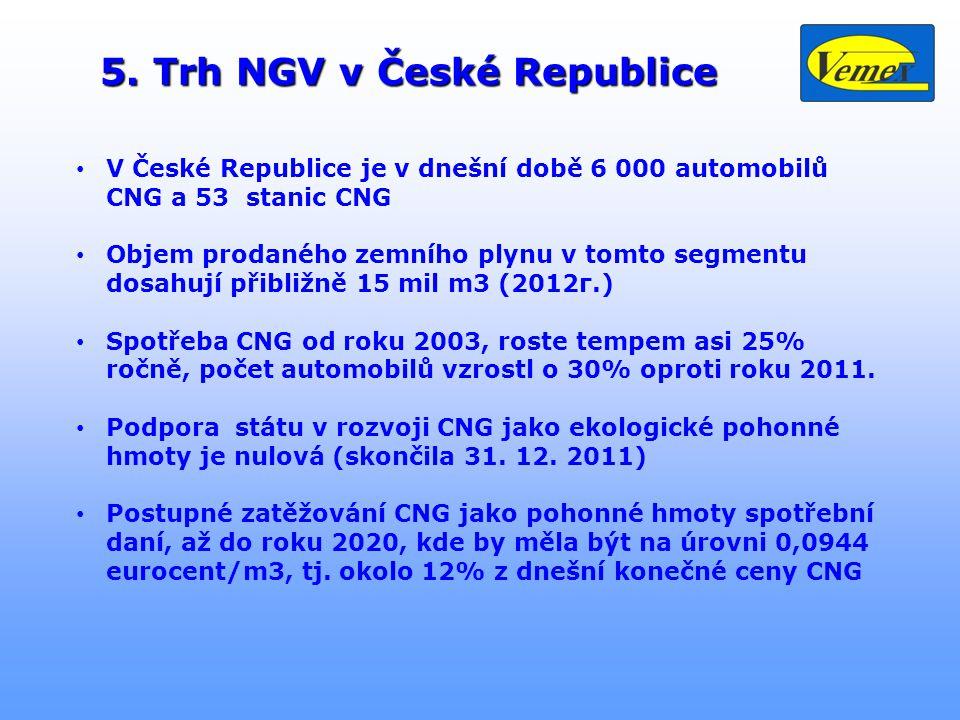 5. Trh NGV v České Republice